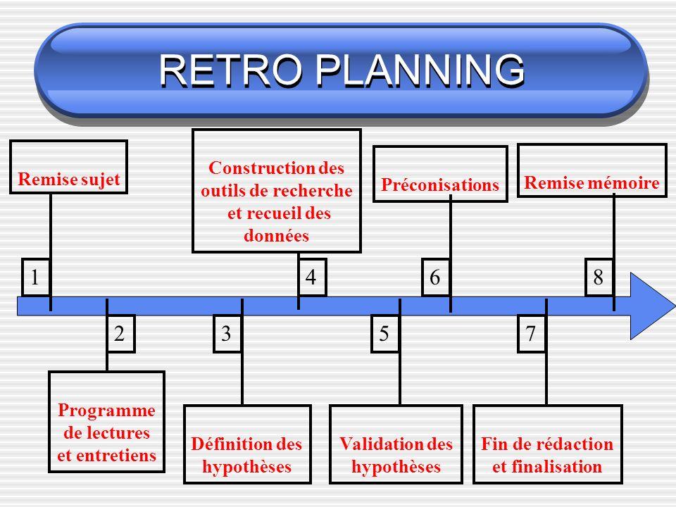 RETRO PLANNING Remise mémoire Remise sujet Fin de rédaction et finalisation Préconisations Validation des hypothèses Construction des outils de recher