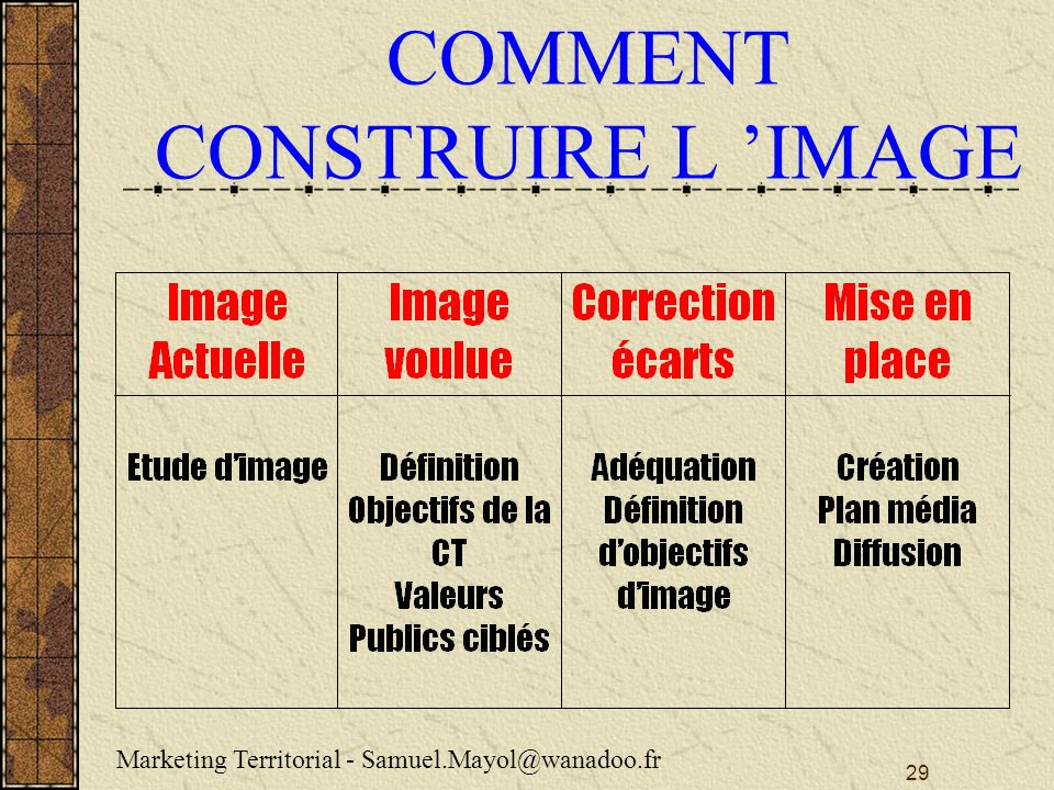 29 COMMENT CONSTRUIRE L IMAGE Marketing Territorial - Samuel.Mayol@wanadoo.fr
