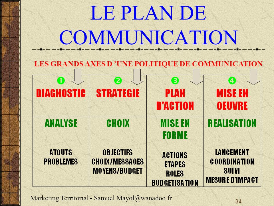 34 LE PLAN DE COMMUNICATION Marketing Territorial - Samuel.Mayol@wanadoo.fr LES GRANDS AXES D UNE POLITIQUE DE COMMUNICATION
