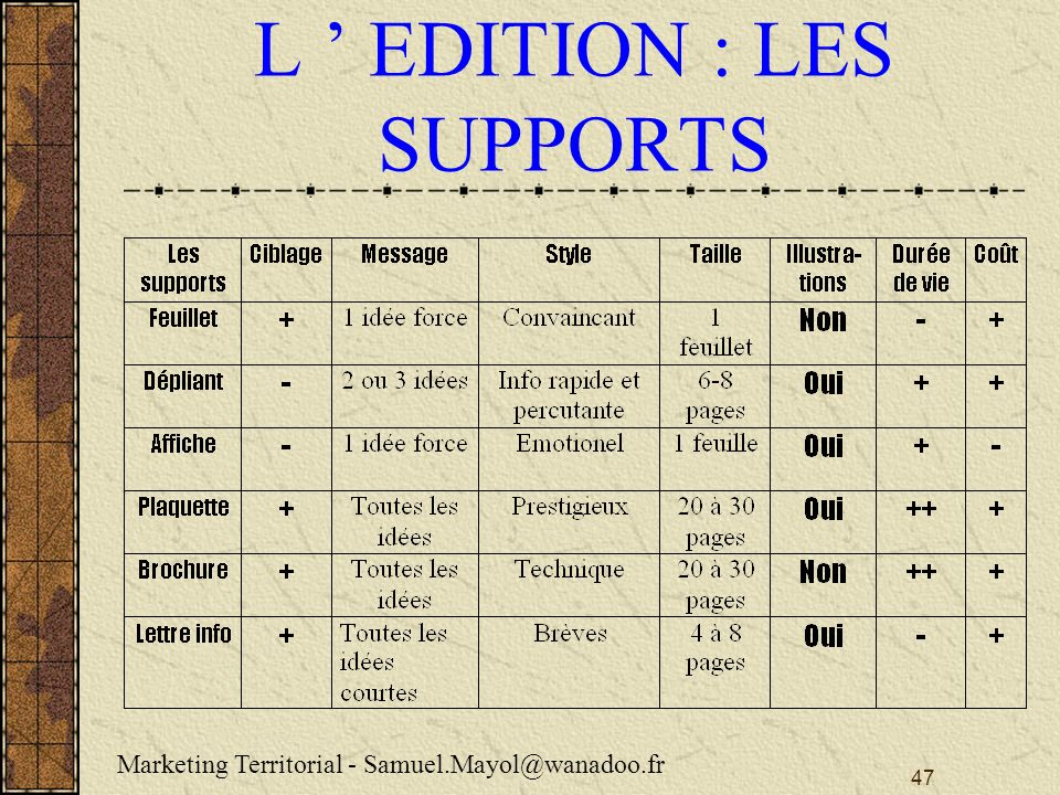 47 L EDITION : LES SUPPORTS Marketing Territorial - Samuel.Mayol@wanadoo.fr