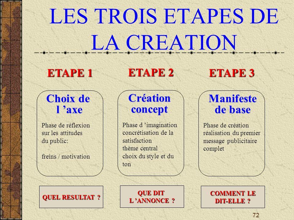 72 LES TROIS ETAPES DE LA CREATION ETAPE 1 Choix de l axe Phase de réflexion sur les attitudes du public: freins / motivation QUEL RESULTAT .