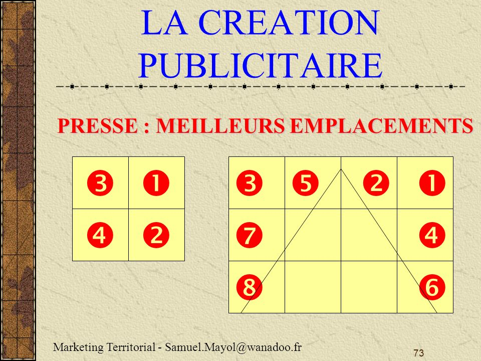 73 LA CREATION PUBLICITAIRE PRESSE : MEILLEURS EMPLACEMENTS Marketing Territorial - Samuel.Mayol@wanadoo.fr