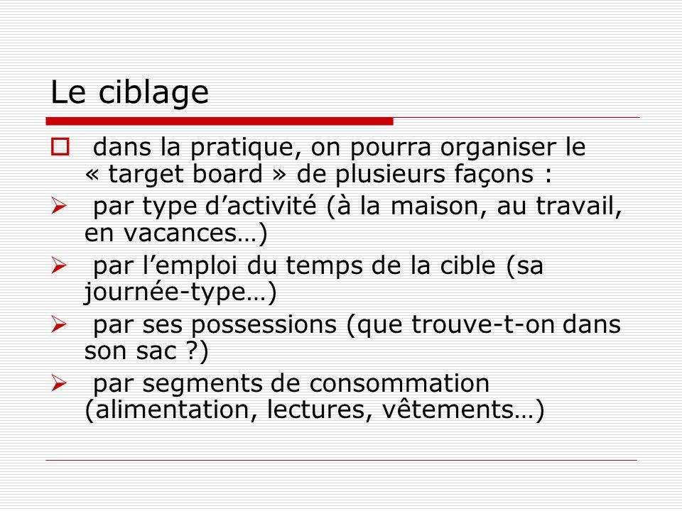 Le ciblage dans la pratique, on pourra organiser le « target board » de plusieurs façons : par type dactivité (à la maison, au travail, en vacances…)