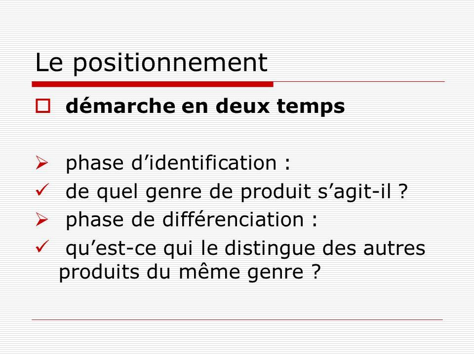 Le positionnement démarche en deux temps phase didentification : de quel genre de produit sagit-il ? phase de différenciation : quest-ce qui le distin