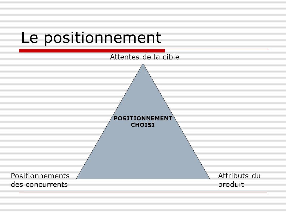 Le positionnement POSITIONNEMENT CHOISI Attentes de la cible Positionnements des concurrents Attributs du produit