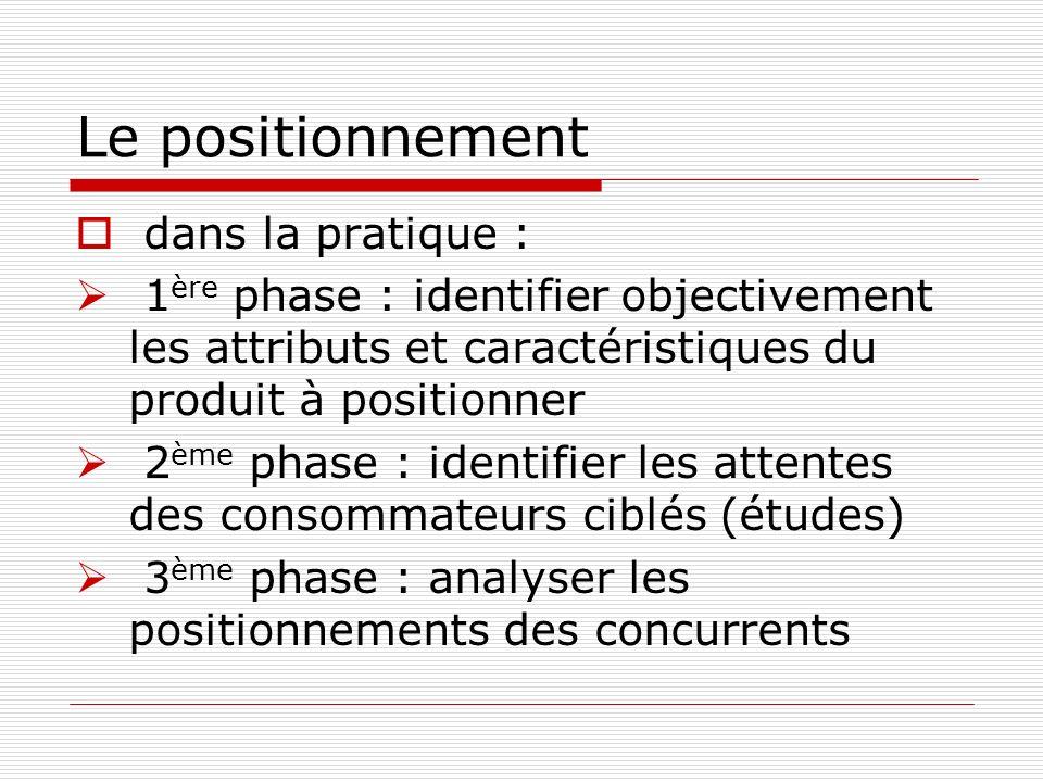 Le positionnement dans la pratique : 1 ère phase : identifier objectivement les attributs et caractéristiques du produit à positionner 2 ème phase : identifier les attentes des consommateurs ciblés (études) 3 ème phase : analyser les positionnements des concurrents