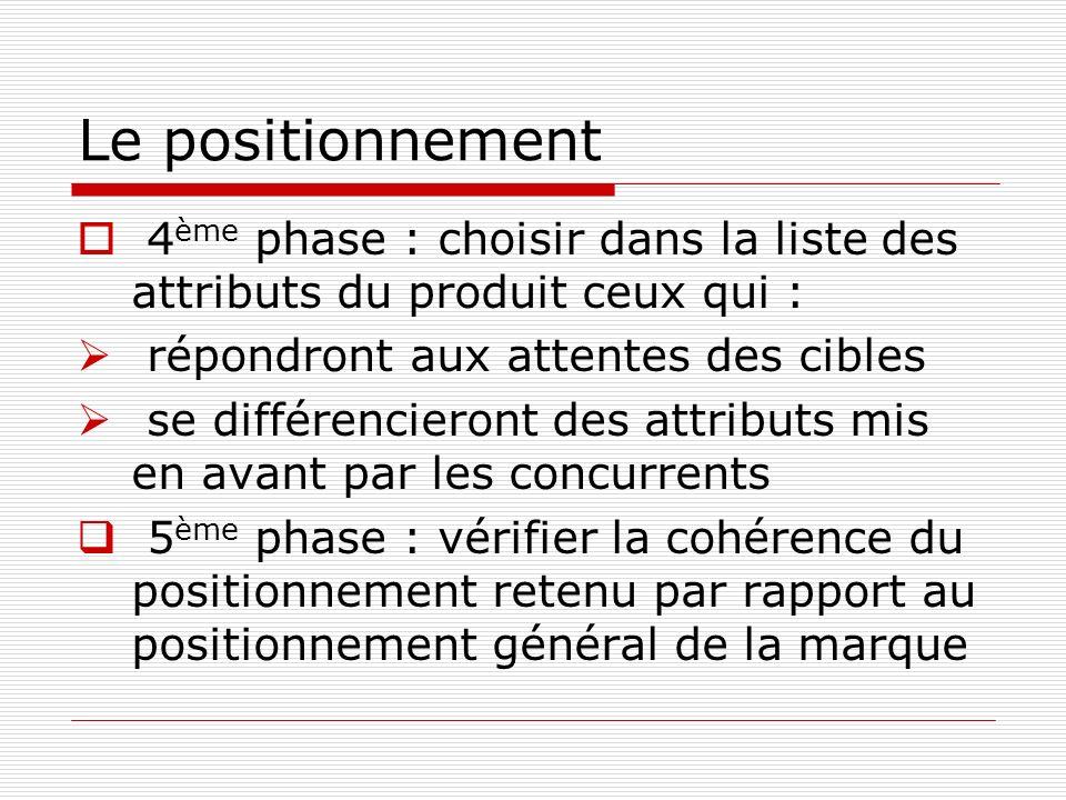 Le positionnement 4 ème phase : choisir dans la liste des attributs du produit ceux qui : répondront aux attentes des cibles se différencieront des attributs mis en avant par les concurrents 5 ème phase : vérifier la cohérence du positionnement retenu par rapport au positionnement général de la marque