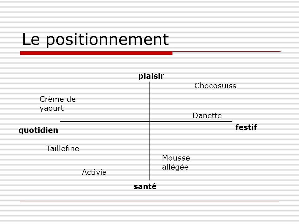 Le positionnement plaisir santé festif quotidien Chocosuiss Activia Taillefine Danette Crème de yaourt Mousse allégée