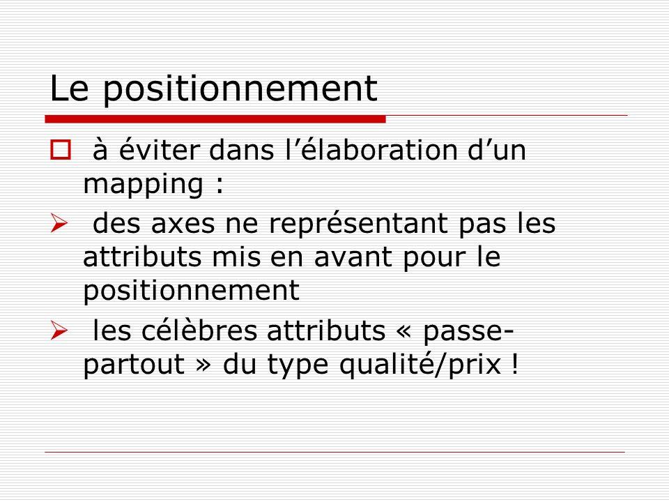 Le positionnement à éviter dans lélaboration dun mapping : des axes ne représentant pas les attributs mis en avant pour le positionnement les célèbres attributs « passe- partout » du type qualité/prix !