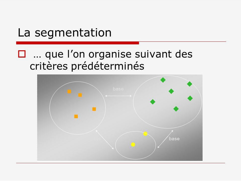 La segmentation … que lon organise suivant des critères prédéterminés u u u u u u base