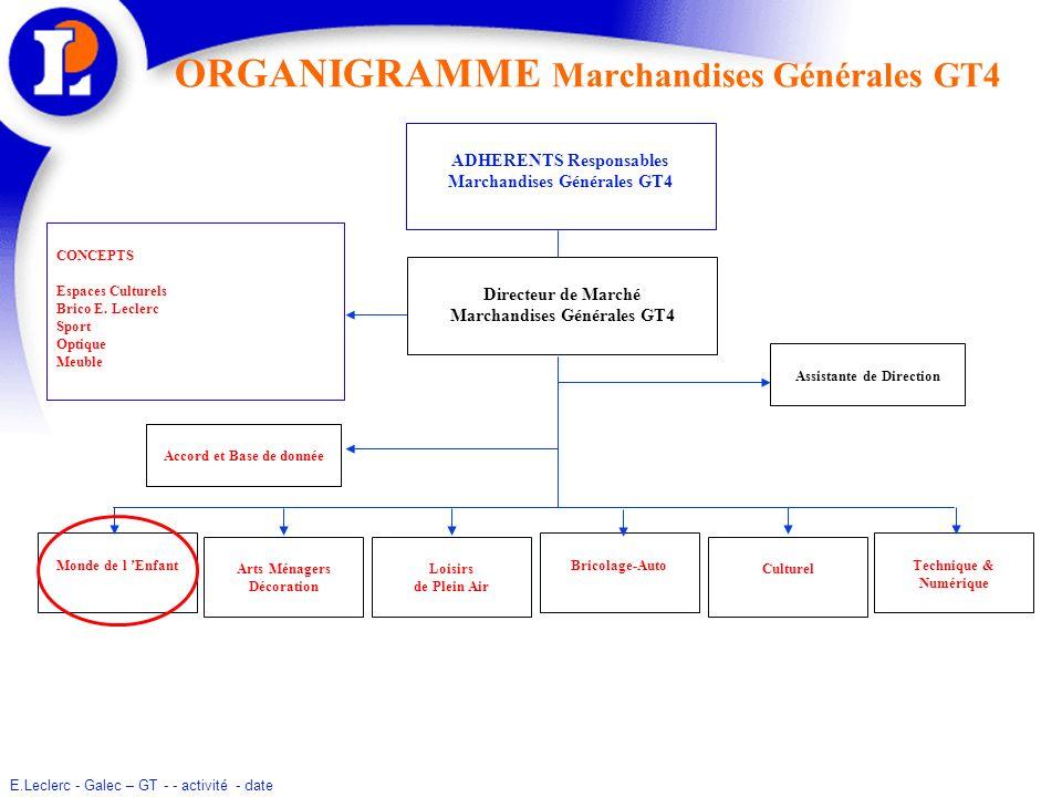 E.Leclerc - Galec – GT - - activité - date ORGANIGRAMME Marchandises Générales GT4 ADHERENTS Responsables Marchandises Générales GT4 Arts Ménagers Déc