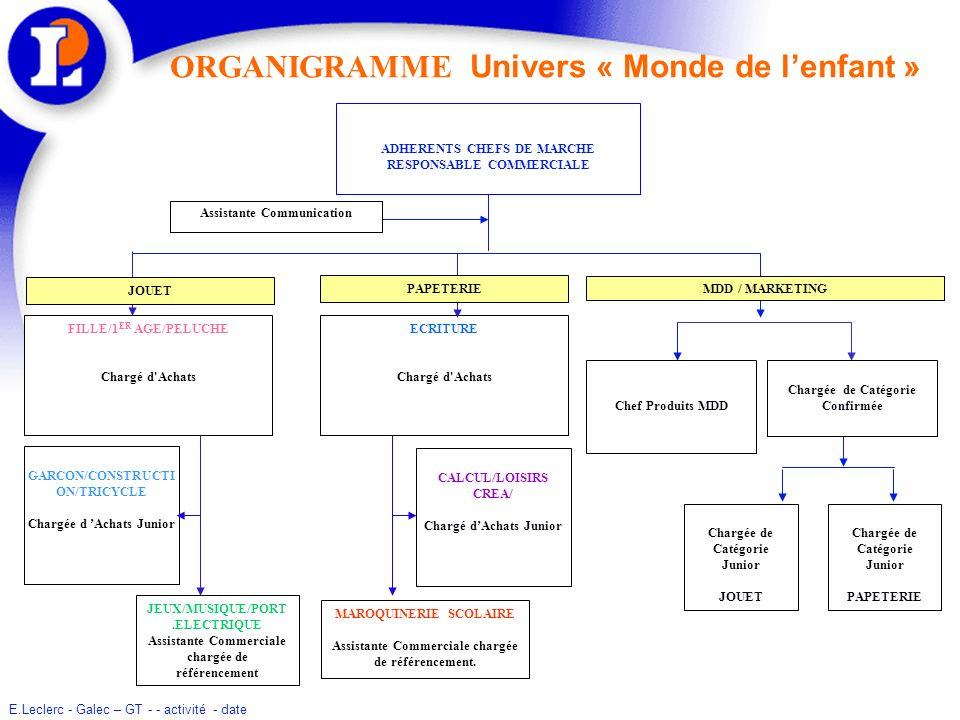 E.Leclerc - Galec – GT - - activité - date ORGANIGRAMME Univers « Monde de lenfant » ADHERENTS CHEFS DE MARCHE RESPONSABLE COMMERCIALE ECRITURE Chargé