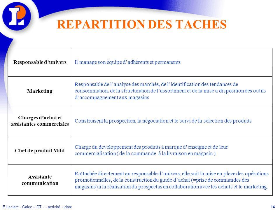 E.Leclerc - Galec – GT - - activité - date14 REPARTITION DES TACHES Rattachée directement au responsable dunivers, elle suit la mise en place des opér