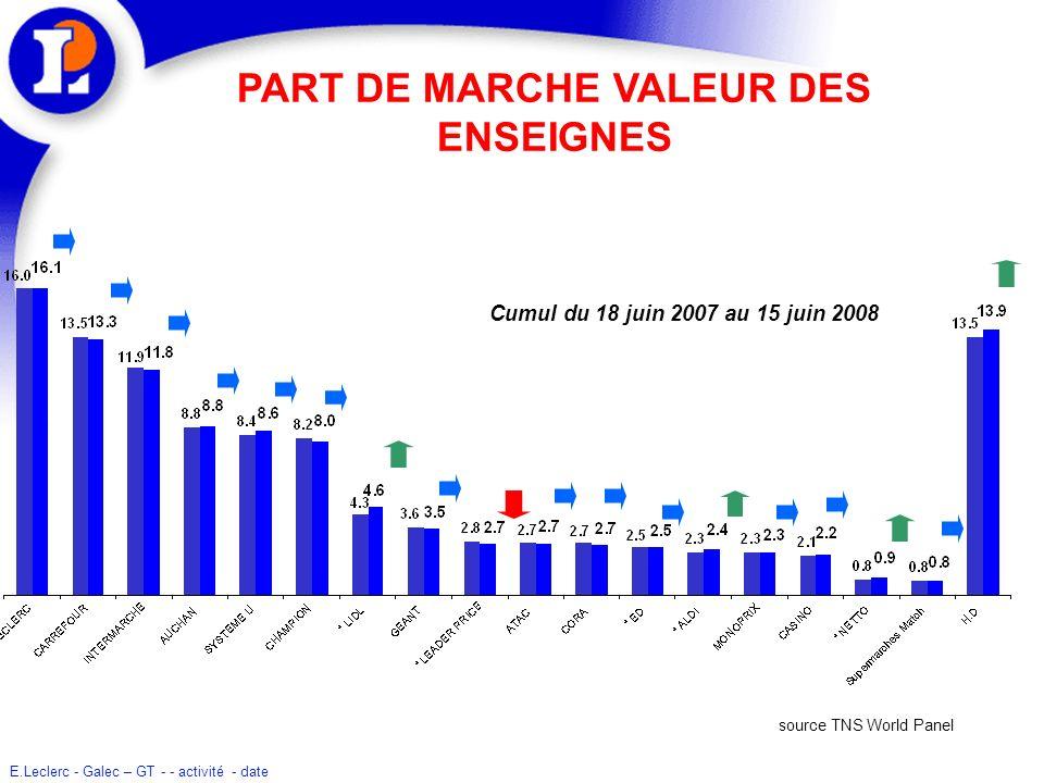 E.Leclerc - Galec – GT - - activité - date PART DE MARCHE VALEUR DES ENSEIGNES Cumul du 18 juin 2007 au 15 juin 2008 source TNS World Panel