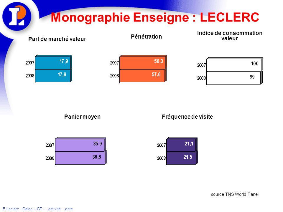 E.Leclerc - Galec – GT - - activité - date Monographie Enseigne : LECLERC Pénétration Indice de consommation valeur Part de marché valeur Panier moyen