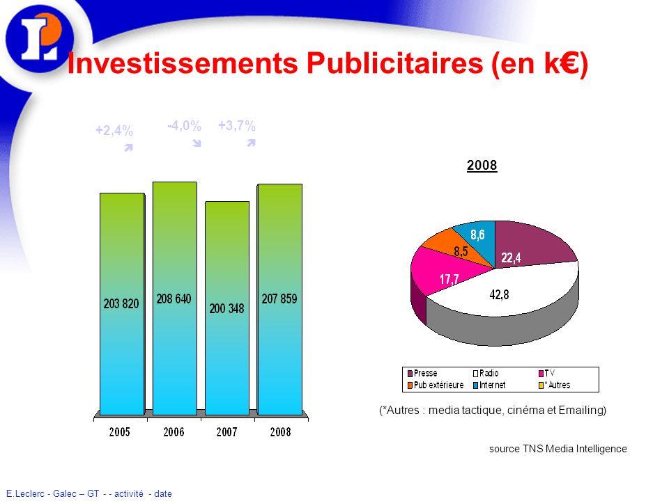 E.Leclerc - Galec – GT - - activité - date Investissements Publicitaires (en k ) source TNS Media Intelligence +2,4% +3,7% -4,0% 2008 (*Autres : media