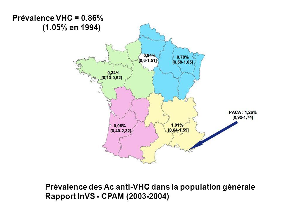 Prévalence des Ac anti-VHC dans la population générale Rapport InVS - CPAM (2003-2004) Prévalence VHC = 0.86% (1.05% en 1994)