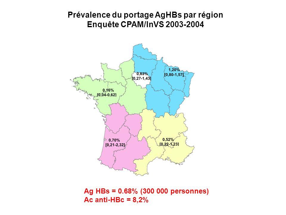 Prévalence du portage AgHBs par région Enquête CPAM/InVS 2003-2004 Ag HBs = 0.68% (300 000 personnes) Ac anti-HBc = 8,2%