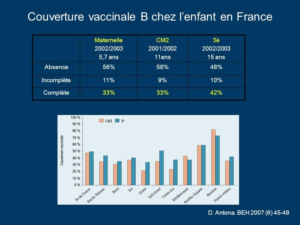 Couverture vaccinale B chez lenfant en France Maternelle 2002/2003 5,7 ans CM2 2001/2002 11ans 3è 2002/2003 15 ans Absence56%58%48% Incomplète11%9%10% Complète33% 42% D.