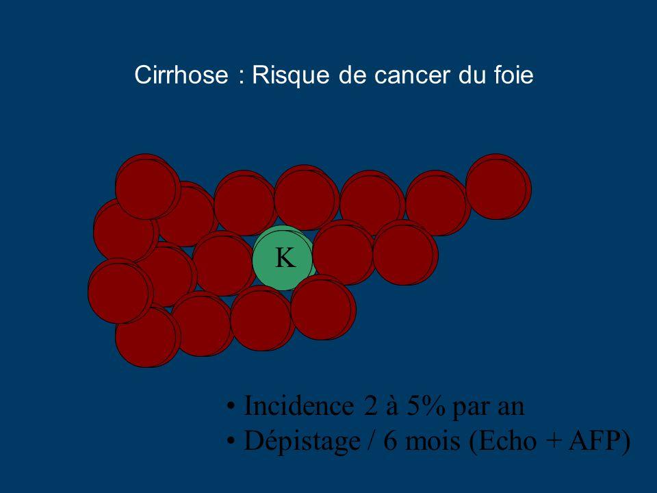 Cirrhose : Risque de cancer du foie K Incidence 2 à 5% par an Dépistage / 6 mois (Echo + AFP)