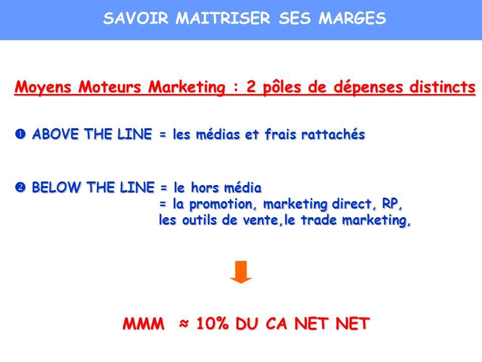 Moyens Moteurs Marketing : 2 pôles de dépenses distincts ABOVE THE LINE = les médias et frais rattachés ABOVE THE LINE = les médias et frais rattachés