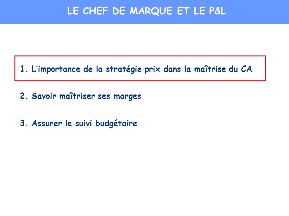 1. Limportance de la stratégie prix dans la maîtrise du CA 2. Savoir maîtriser ses marges 3. Assurer le suivi budgétaire LE CHEF DE MARQUE ET LE P&L
