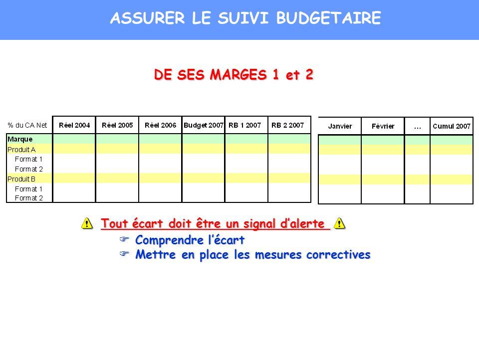 DE SES MARGES 1 et 2 Tout écart doit être un signal dalerte Comprendre lécart Comprendre lécart Mettre en place les mesures correctives Mettre en plac