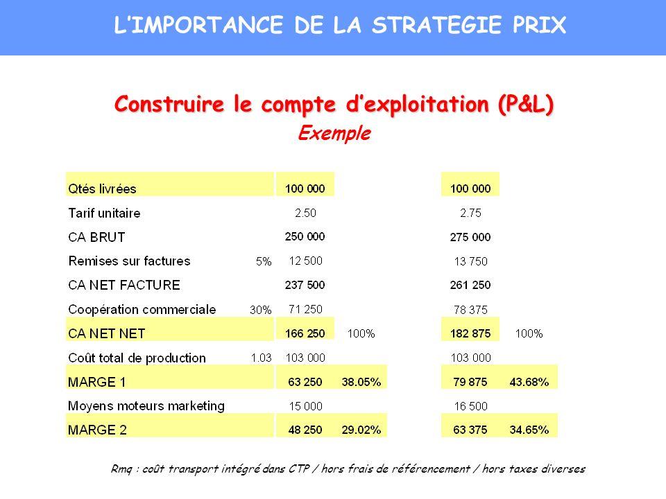 Construire le compte dexploitation (P&L) Exemple Rmq : coût transport intégré dans CTP / hors frais de référencement / hors taxes diverses LIMPORTANCE