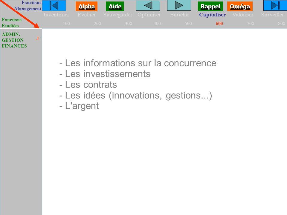 FonctionsManagement FonctionsÉtudiées Oméga Alpha Aide Rappel InventorierEvaluerSauvegarderOptimiserEnrichirCapitaliserValoriserSurveiller 100200300400500600700800 ADMIN.GESTIONFINANCES J - Les informations sur la concurrence - Les investissements - Les contrats - Les idées (innovations, gestions...) - L argent