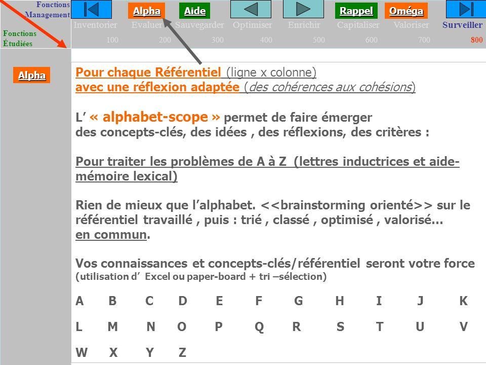 FonctionsManagement FonctionsÉtudiées Oméga Alpha Aide Rappel InventorierEvaluerSauvegarderOptimiserEnrichirCapitaliserValoriserSurveiller 100200300400500600700800 Pour chaque Référentiel (ligne x colonne) avec une réflexion adaptée (des cohérences aux cohésions) L « alphabet-scope » permet de faire émerger des concepts-clés, des idées, des réflexions, des critères : Pour traiter les problèmes de A à Z (lettres inductrices et aide- mémoire lexical) Rien de mieux que lalphabet.