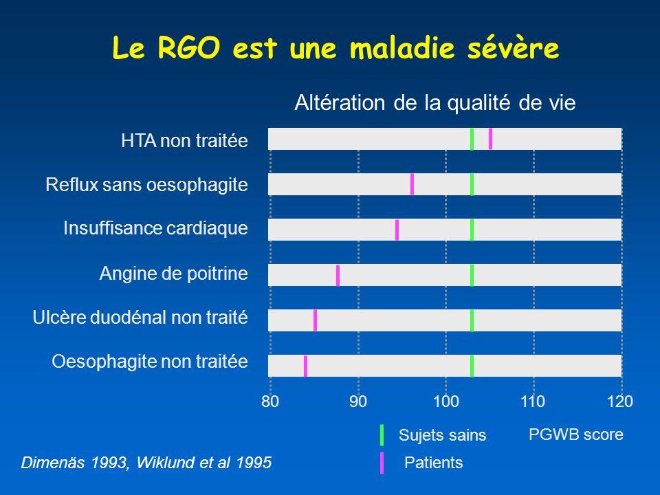 Le RGO est une maladie sévère PGWB score Dimenäs 1993, Wiklund et al 1995 Sujets sains Patients Oesophagite non traitée Reflux sans oesophagite Insuffisance cardiaque Angine de poitrine Ulcère duodénal non traité HTA non traitée 8090100110120 Altération de la qualité de vie