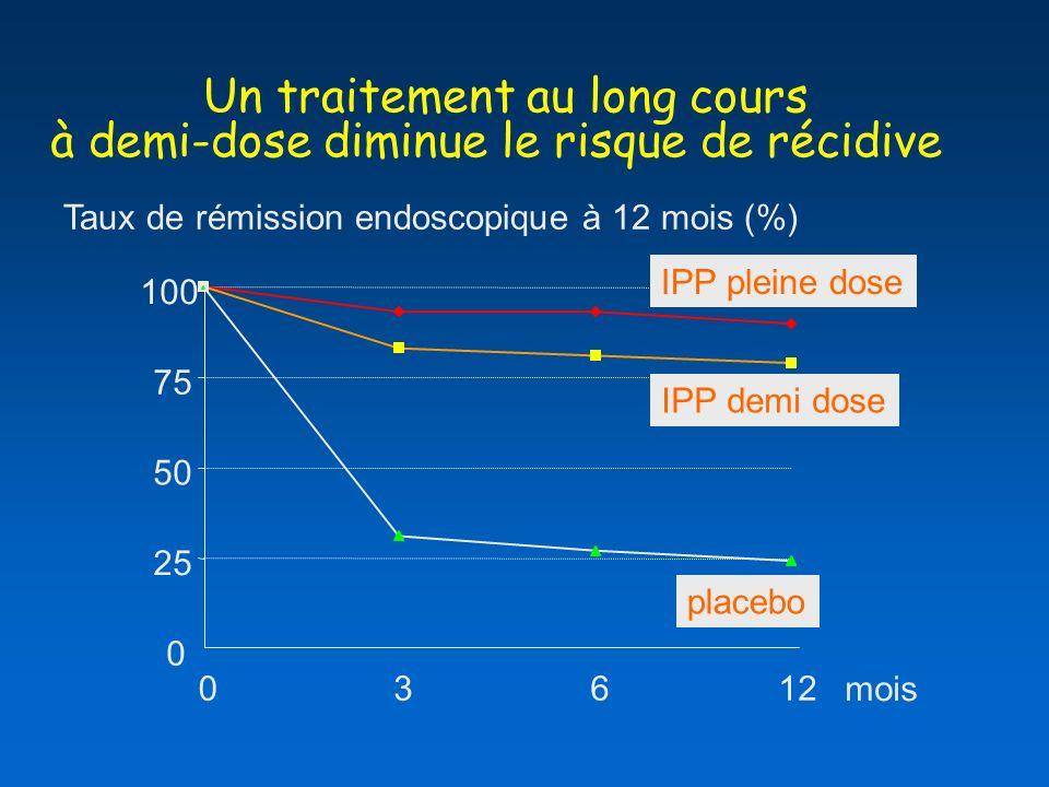 Un traitement au long cours à demi-dose diminue le risque de récidive Taux de rémission endoscopique à 12 mois (%) 0 25 50 75 100 03612 IPP pleine dose IPP demi dose placebo Robinson et al.