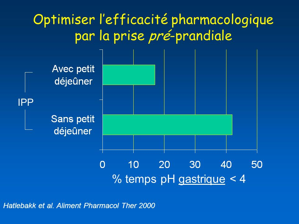 % temps pH gastrique < 4 Optimiser lefficacité pharmacologique par la prise pré-prandiale Hatlebakk et al.