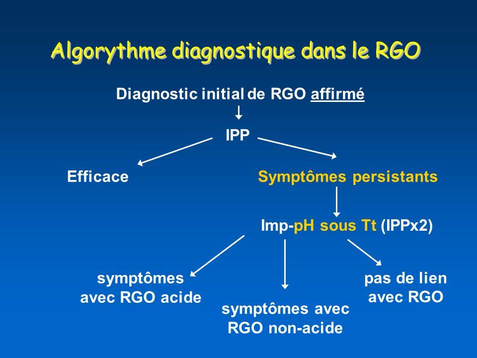 Algorythme diagnostique dans le RGO Diagnostic initial de RGO affirmé IPP EfficaceSymptômes persistants Imp-pH sous Tt (IPPx2) symptômes avec RGO acide symptômes avec RGO non-acide pas de lien avec RGO