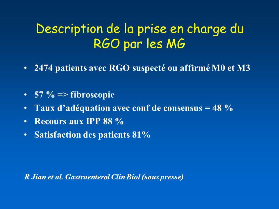 Description de la prise en charge du RGO par les MG 2474 patients avec RGO suspecté ou affirmé M0 et M3 57 % => fibroscopie Taux dadéquation avec conf de consensus = 48 % Recours aux IPP 88 % Satisfaction des patients 81% R Jian et al.