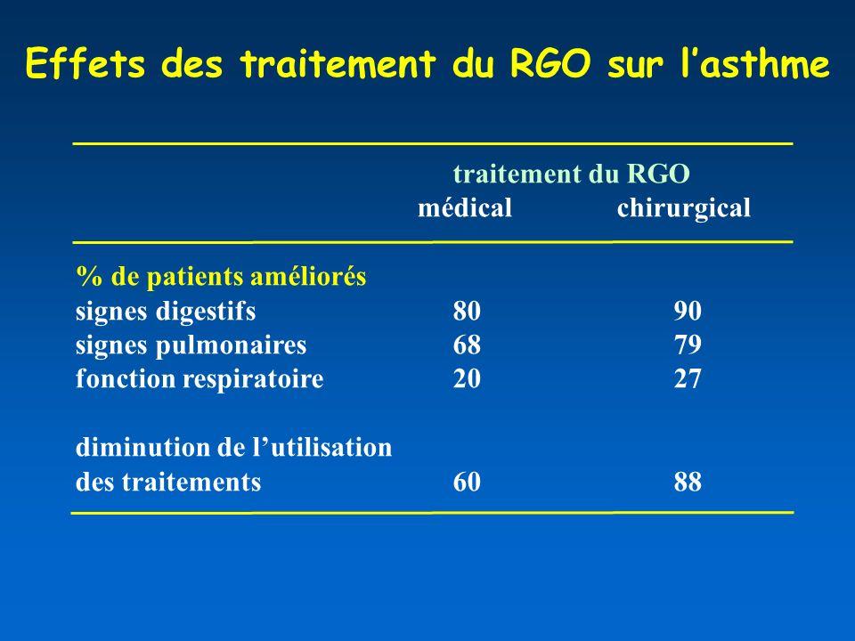 Effets des traitement du RGO sur lasthme traitement du RGO médical chirurgical % de patients améliorés signes digestifs 8090 signes pulmonaires 6879 fonction respiratoire 2027 diminution de lutilisation des traitements 6088
