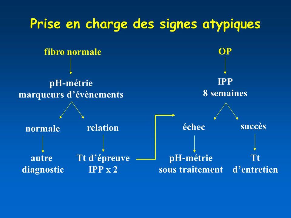 fibro normale OP Prise en charge des signes atypiques IPP 8 semaines échec Tt dentretien pH-métrie marqueurs dévènements normale relation autre diagnostic Tt dépreuve IPP X 2 succès pH-métrie sous traitement