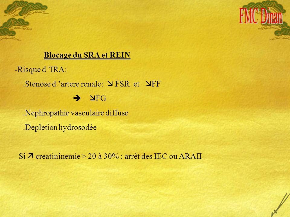 Blocage du SRA et REIN -Risque d IRA:.Stenose d artere renale: FSR et FF FG.Nephropathie vasculaire diffuse.Depletion hydrosodée Si creatininemie > 20 à 30% : arrêt des IEC ou ARAII