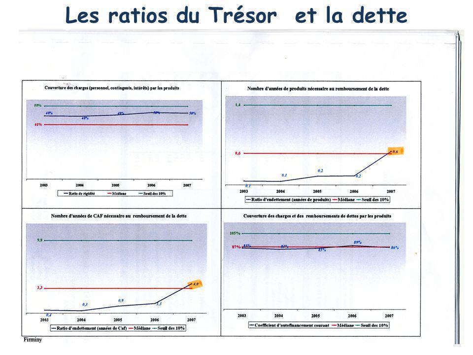 Les ratios du Trésor et la dette
