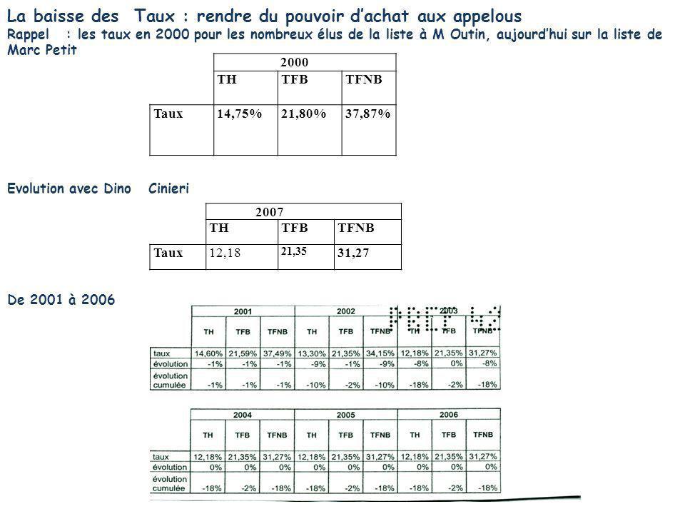 La baisse des Taux : rendre du pouvoir dachat aux appelous Rappel : les taux en 2000 pour les nombreux élus de la liste à M Outin, aujourdhui sur la l