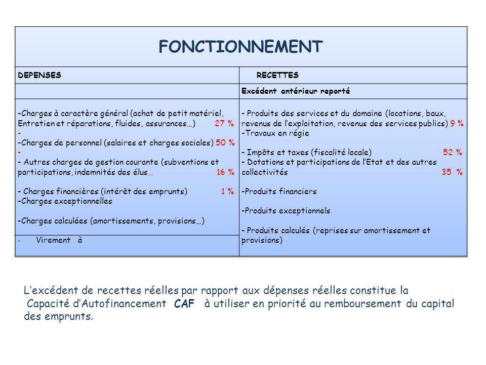 Lexcédent de recettes réelles par rapport aux dépenses réelles constitue la Capacité dAutofinancement CAF à utiliser en priorité au remboursement du c