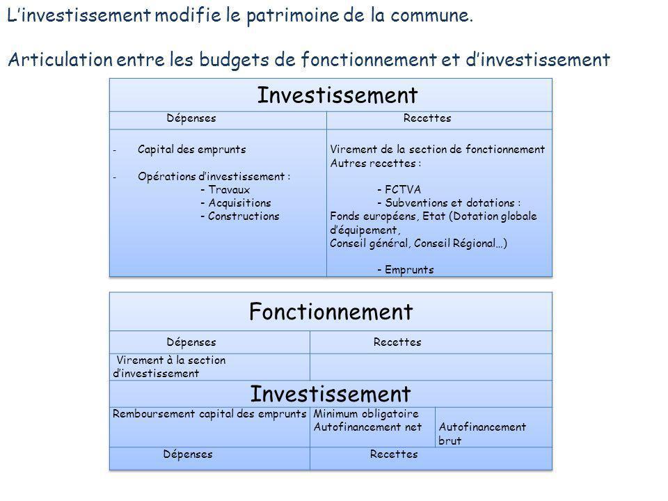 Linvestissement modifie le patrimoine de la commune. Articulation entre les budgets de fonctionnement et dinvestissement