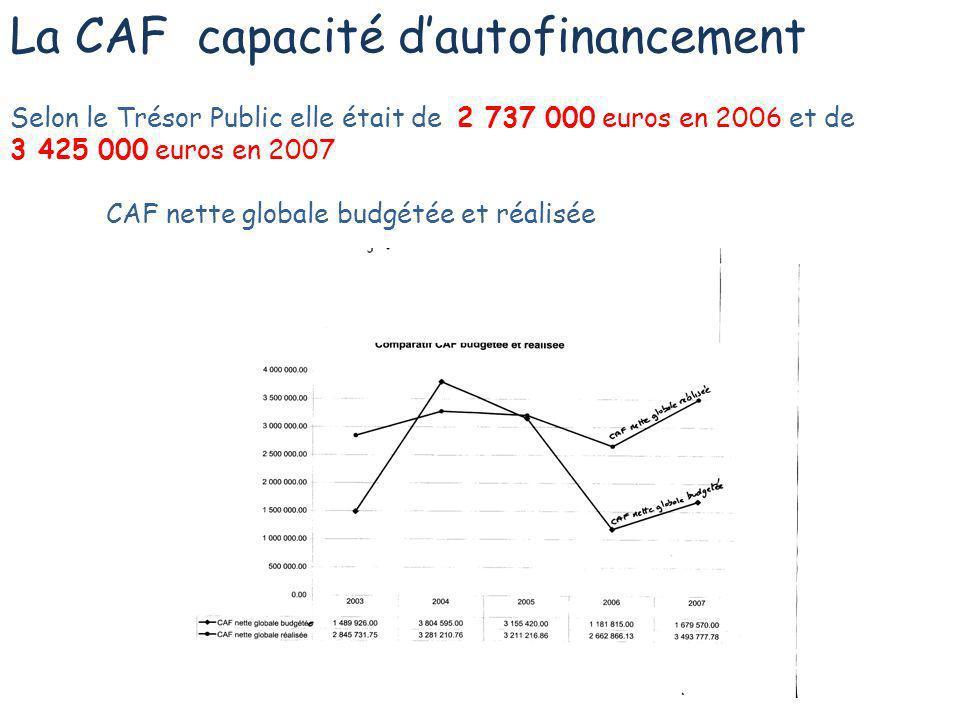 La CAF capacité dautofinancement Selon le Trésor Public elle était de 2 737 000 euros en 2006 et de 3 425 000 euros en 2007 CAF nette globale budgétée