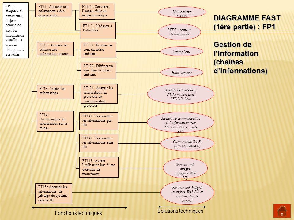 DIAGRAMME FAST (1ère partie) : FP1 Gestion de linformation (chaînes dinformations) Mini caméra CMOS LEDS +capteur de luminosité Haut -parleur Micropho
