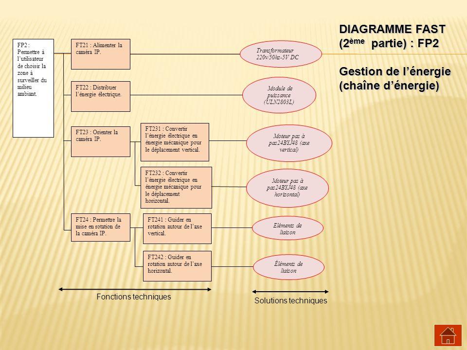 DIAGRAMME FAST (2 ème partie) : FP2 Gestion de lénergie (chaîne dénergie) Solutions techniques Fonctions techniques FP2 : Permettre à lutilisateur de