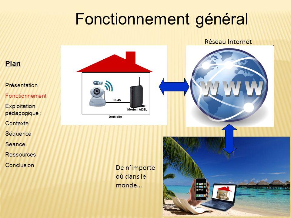 Plan Présentation Fonctionnement Exploitation pédagogique : Contexte Séquence Séance Ressources Conclusion Fonctionnement général Réseau Internet De n