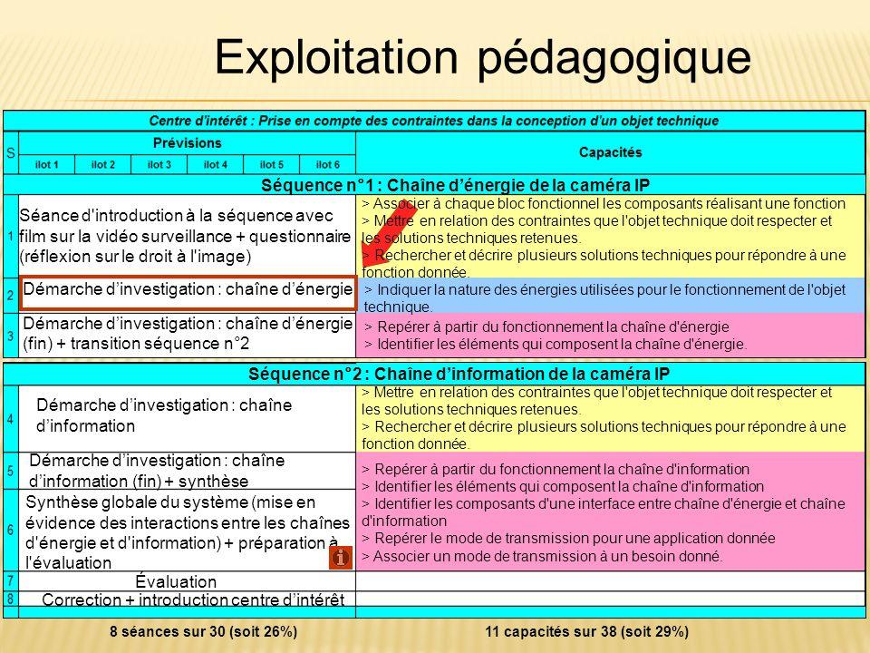 Plan Présentation Fonctionnement Exploitation pédagogique : Contexte Séquence Séance Ressources Conclusion Exploitation pédagogique Séquence n°1 : Cha