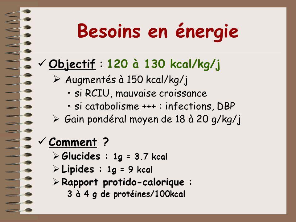 Besoins en énergie Objectif : 120 à 130 kcal/kg/j Augmentés à 150 kcal/kg/j si RCIU, mauvaise croissance si catabolisme +++ : infections, DBP Gain pon