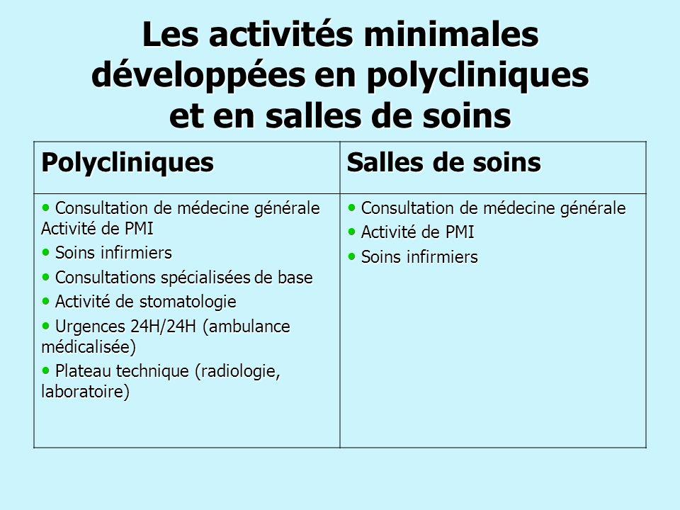 Les activités minimales développées en polycliniques et en salles de soins Polycliniques Salles de soins Consultation de médecine générale Activité de