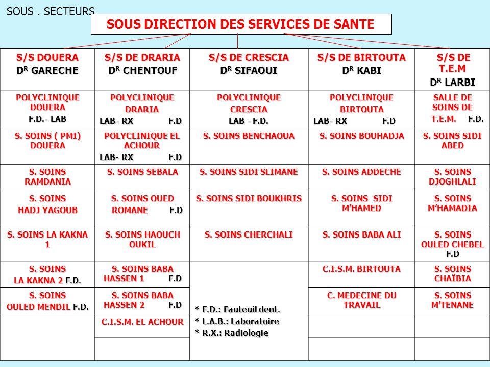 SOUS. SECTEURS SOUS DIRECTION DES SERVICES DE SANTE S/S DOUERA D R GARECHE S/S DE DRARIA D R CHENTOUF S/S DE CRESCIA D R SIFAOUI S/S DE BIRTOUTA D R K